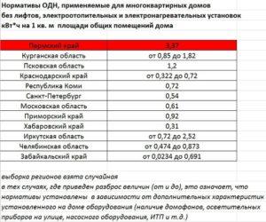 Норматив потребления электроэнергии одн в ростовской области
