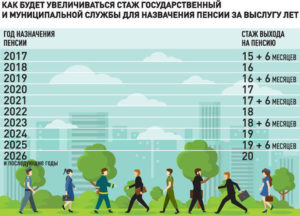 Мужчины проживающие в чернобыльской зоне когда пойдут на пенсию