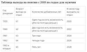 В каком году женщина 1967 года рождения может уйти на пенсию по стажу в россии