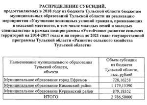 Безвозмездная субсидия на улучшение жилищных условий 2020 в спб документы