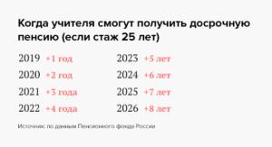Пенсия по выслуге лет учителям в 2020 году последние новости d erhfbyt