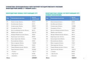 Льготы Многодетным Семьям В Ставропольском Крае В 2020 Году