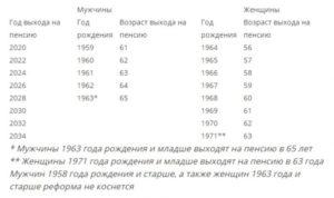 Расчет пенсии родившимся в 1959 году