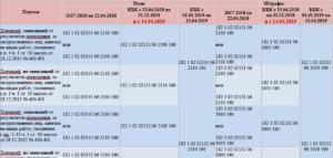 Бухгалтерский учет по уплате пени и штрафов по налогам и страховым взносам в 2020 году