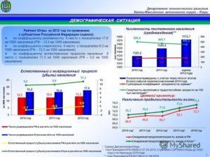 Районный коэффициент хмао-югра 2020 год