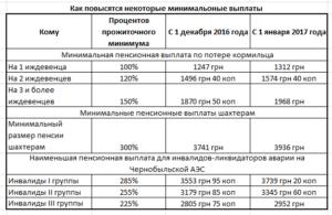 Выплаты ликвидаторам чаэс в апреле 2020г