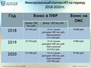 Расчет налога по фермерскому хозяйству в 2020 году по московской области