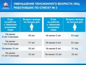 Льготная пенсия по списку 2 в россии список профессий в 2020 году