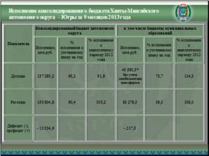 Районный коэффициент в ханты-мансийске в 2020