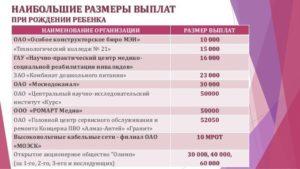 Губернаторское пособие на рождение ребенка 2020 ярославль
