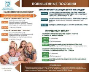 В башкирии как рассчитать социальные пособия малоимущих