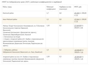 Расчитать больничный по мрот в красноярске в 2020 году с учетом районного коэффициента