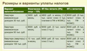 Оплата налога за сдачу квартиры в аренду