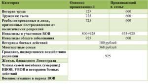 Доплата репрессированным в 2020 году в челябинской области