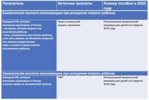 Выплаты при рождении ребенка в 2020 году в московской области
