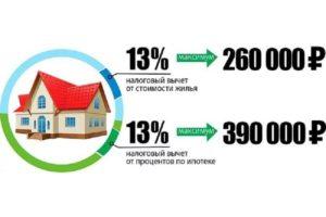 Как получить налоговый вычет за проценты по ипотеке
