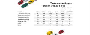 Закон транспортный налог в волгоградской области в 2020 году для организаций