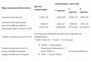 Выплата родителям детей инвалидов 2020 году в москве