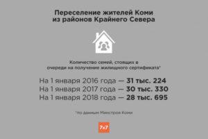 Очередь на переселение из районов крайнего севера мурманская область на 2020г