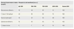 О транспортном налоге в московской области 2020