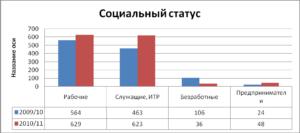 Процент неполных семей в россии 2020
