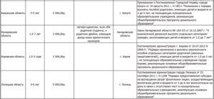Выплата компенсации за непредоставление места в детском саду в красноярске