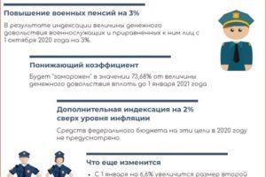 Индексация на иждивенцев военным пенсионерам 2020