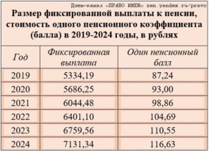 Размер фиксированной выплаты инвалиду 2 группы в 2020 году