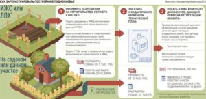 Как зарегистрировать дом для сезонного проживания на землях лпх в 2020