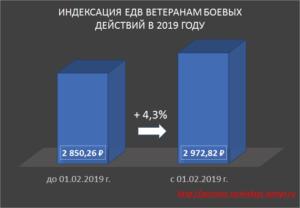 Повышение пенсии участникам боевых действий в 2020 году