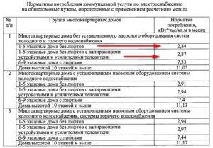 Норматив одн по электричеству 2020 в самарской области