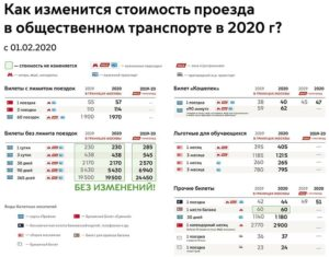 Оплата наземного транспорта в москве для студентов 2020