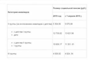 Выплаты детям инвалидам в 2020 году в москве