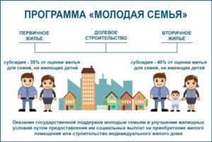Программа молодая семья в 2020 году какие условия новосибирск