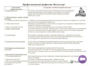 Заполнение профессиограммы образец 2020