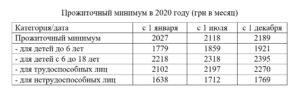 Минимальный доход на человека 2020