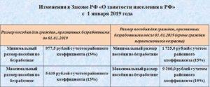 Кто после декрета вставал на биржу труда 2020 год сколько платят форум