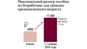 Пособие по безработице в 2020 году в красноярском крае