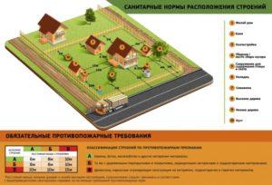 Нормы загородного строительства до 2020 года
