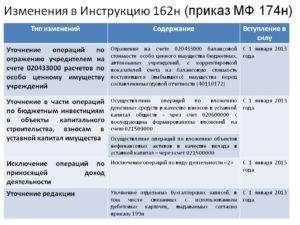 209 н инструкция по бюджетному учету с последними изменениями на 2020 год