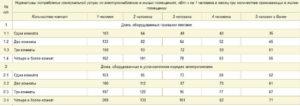Норматив потребления электроэнергии на 1 человека без счетчика с 2020