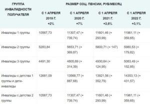 Сколько получает работающий инвалид 3 группы в 2020 году в россии
