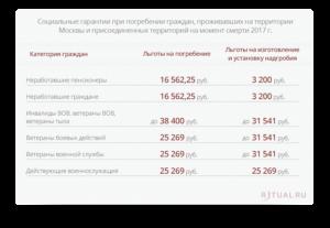 Компенсация расходов на памятник блокаднику