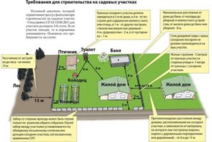 Нужно ли регистрировать баню на земельном участке в 2020 меньше 50 метров