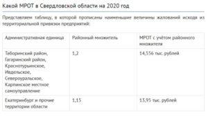 Районный коэффициент для больничных по регионам россии 2020 таблица