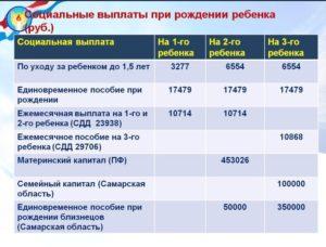 Выплаты при рождении второго ребенка в 2020 году в санкт-петербурге