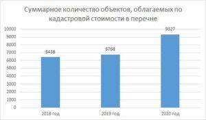 Перечент имущества налог от кадастровой стоимости на 2020 год ставрополь