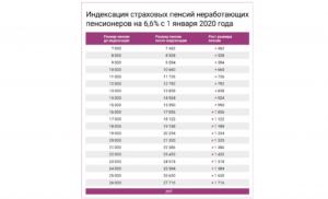 Минимальная пенсия в спб в 2020 году для неработающих пенсионеров