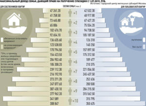 Субсидия на квартиру кому положена 2020 московская область