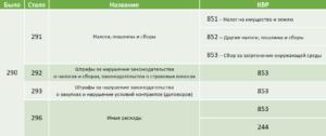 Кэк в 2020 году для казенных учреждений таблица